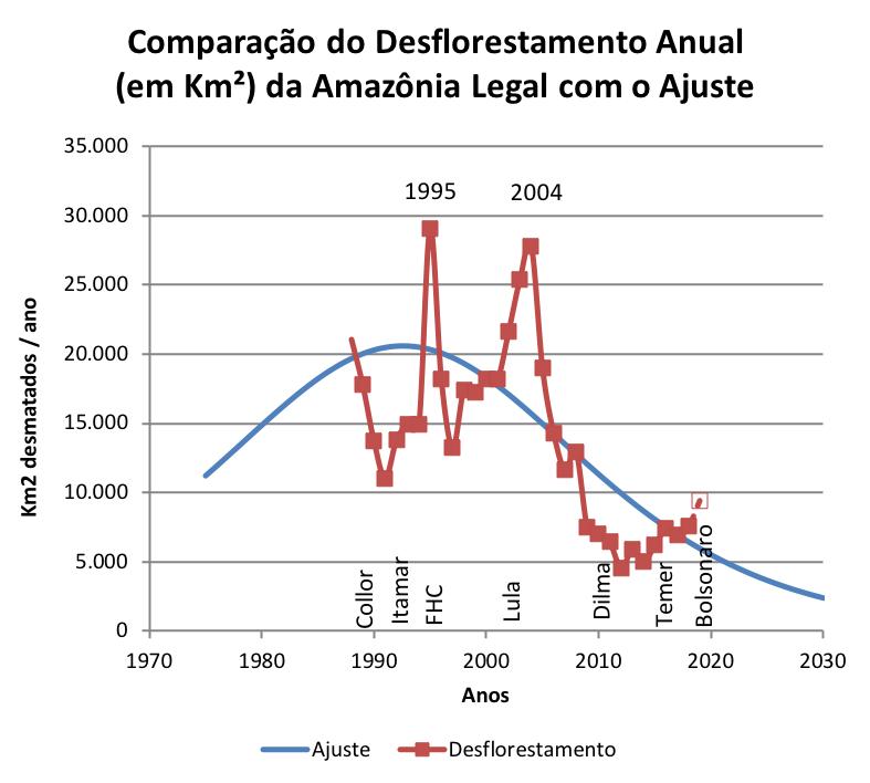 Desmatamento da Amazônia ao longo do tempo