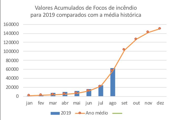 Focos de incêndio na Amazônia em 2019 comparados com a média